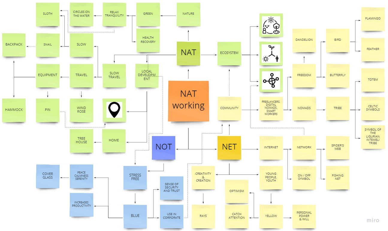 Visual identification for NATworking - Graphic Contest